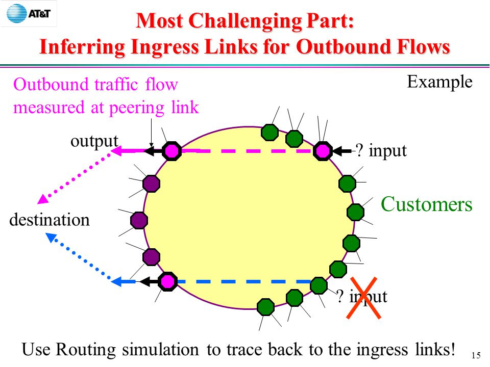 15 Most Challenging Part: Inferring Ingress Links for Outbound Flows Outbound traffic flow measured at peering link Customers destination output Use Routing simulation to trace back to the ingress links.