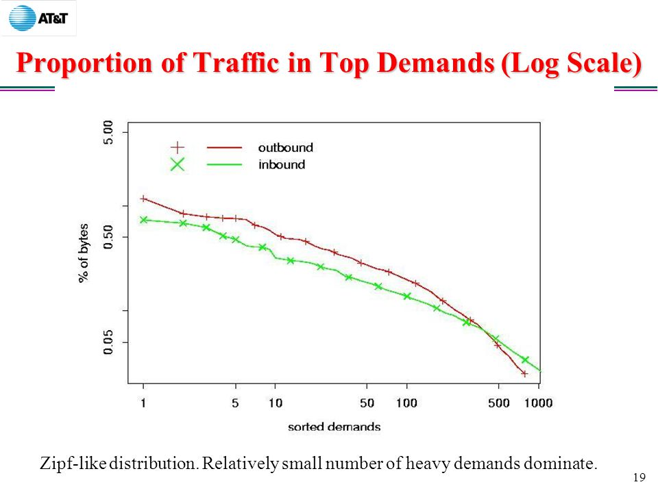 19 Proportion of Traffic in Top Demands (Log Scale) Zipf-like distribution.