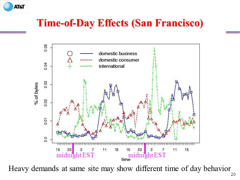 20 Time-of-Day Effects (San Francisco) Heavy demands at same site may show different time of day behavior midnight EST