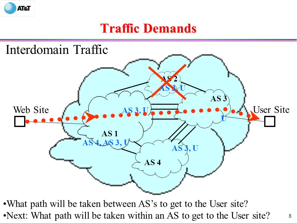 8 Traffic Demands Interdomain Traffic Web Site User Site AS 1 AS 2 AS 3 AS 4 U AS 3, U What path will be taken between AS's to get to the User site.