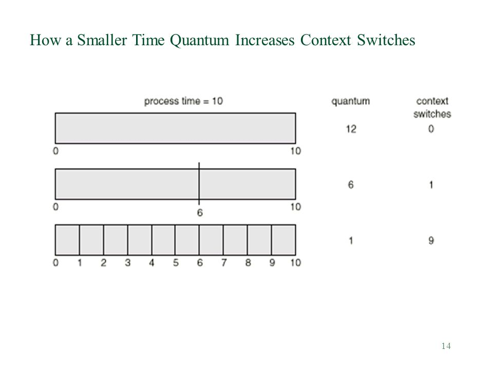 14 How a Smaller Time Quantum Increases Context Switches