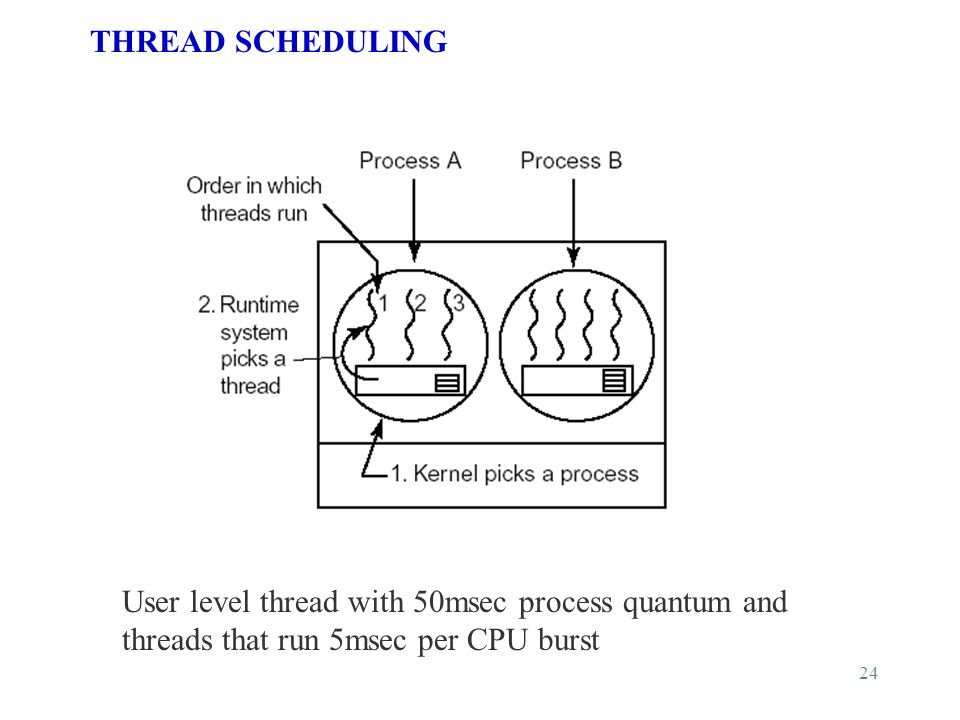 24 User level thread with 50msec process quantum and threads that run 5msec per CPU burst THREAD SCHEDULING