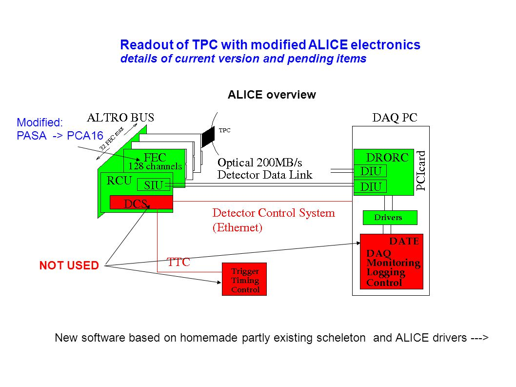 Readout of TPC with modified ALICE electronics details of current version and pending items ALICE overview New software based on homemade partly existing scheleton and ALICE drivers ---> NOT USED Modified: PASA -> PCA16