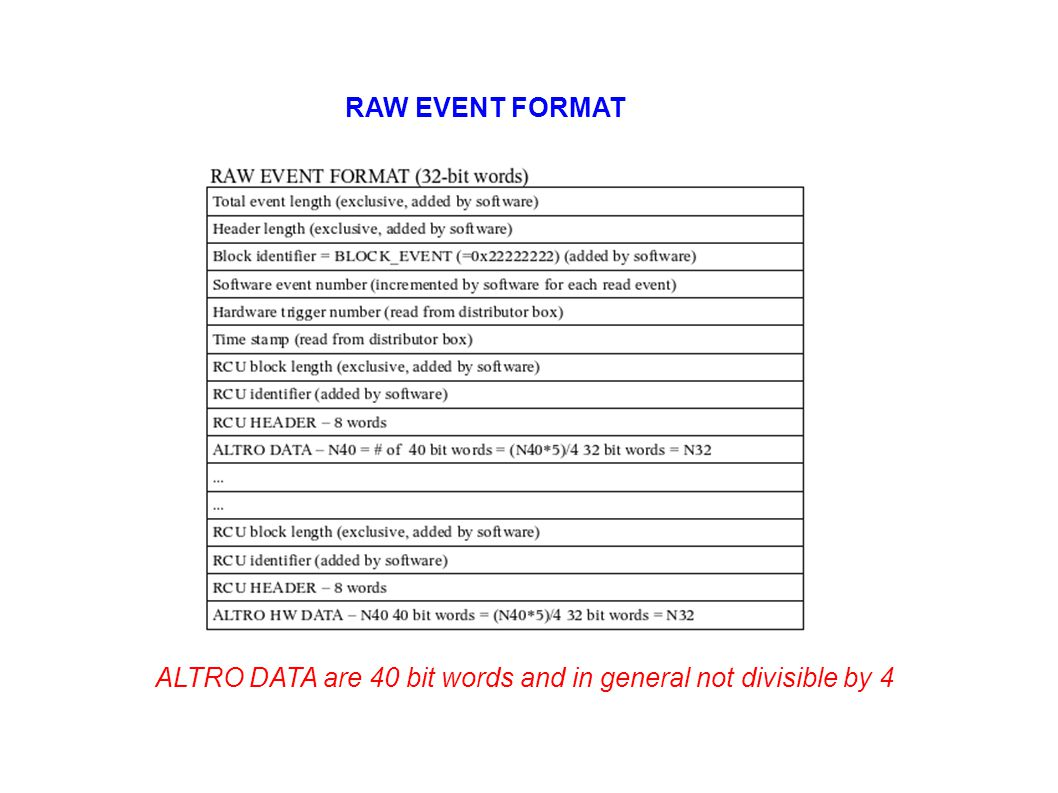 ALTRO DATA are 40 bit words and in general not divisible by 4 RAW EVENT FORMAT
