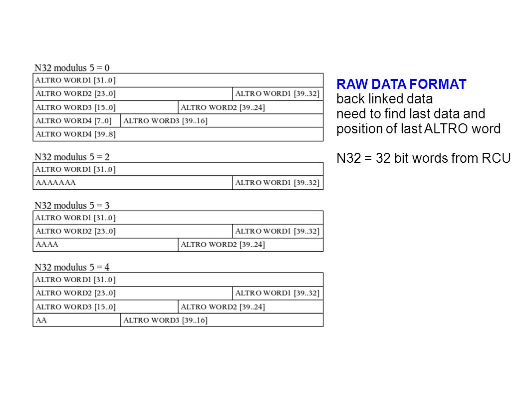 RAW DATA FORMAT back linked data need to find last data and position of last ALTRO word N32 = 32 bit words from RCU