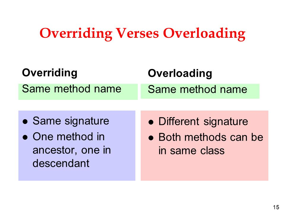 15 Overriding Verses Overloading Overriding Same method name l Same signature l One method in ancestor, one in descendant Overloading Same method name l Different signature l Both methods can be in same class