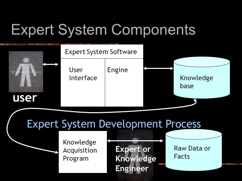 Expert System Components Knowledge base user Expert System Software User Interface Engine Raw Data or Facts Expert or Knowledge Engineer Knowledge Acquisition Program Expert System Development Process