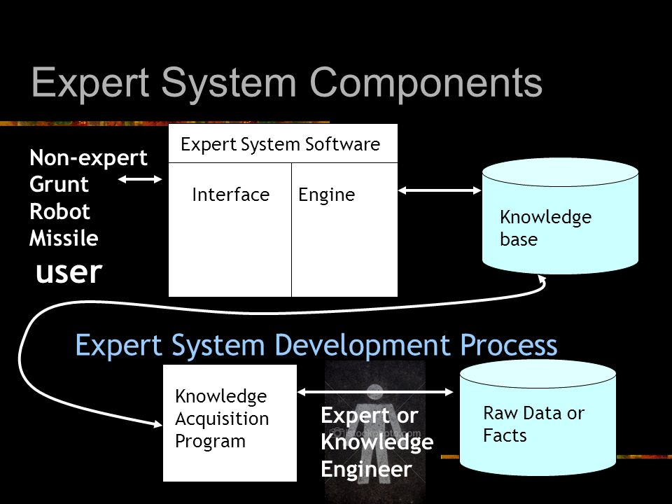 Expert System Components Knowledge base Non-expert Grunt Robot Missile Expert System Software InterfaceEngine Raw Data or Facts Knowledge Acquisition Program Expert System Development Process user Expert or Knowledge Engineer