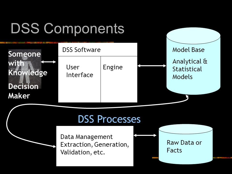 DSS Components Model Base Analytical & Statistical Models Someone with Knowledge Decision Maker DSS Software User Interface Engine Raw Data or Facts Data Management Extraction, Generation, Validation, etc.