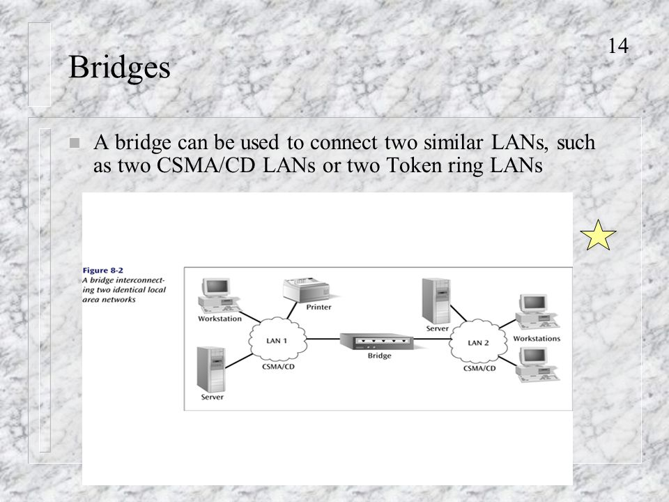 14 Bridges n A bridge can be used to connect two similar LANs, such as two CSMA/CD LANs or two Token ring LANs