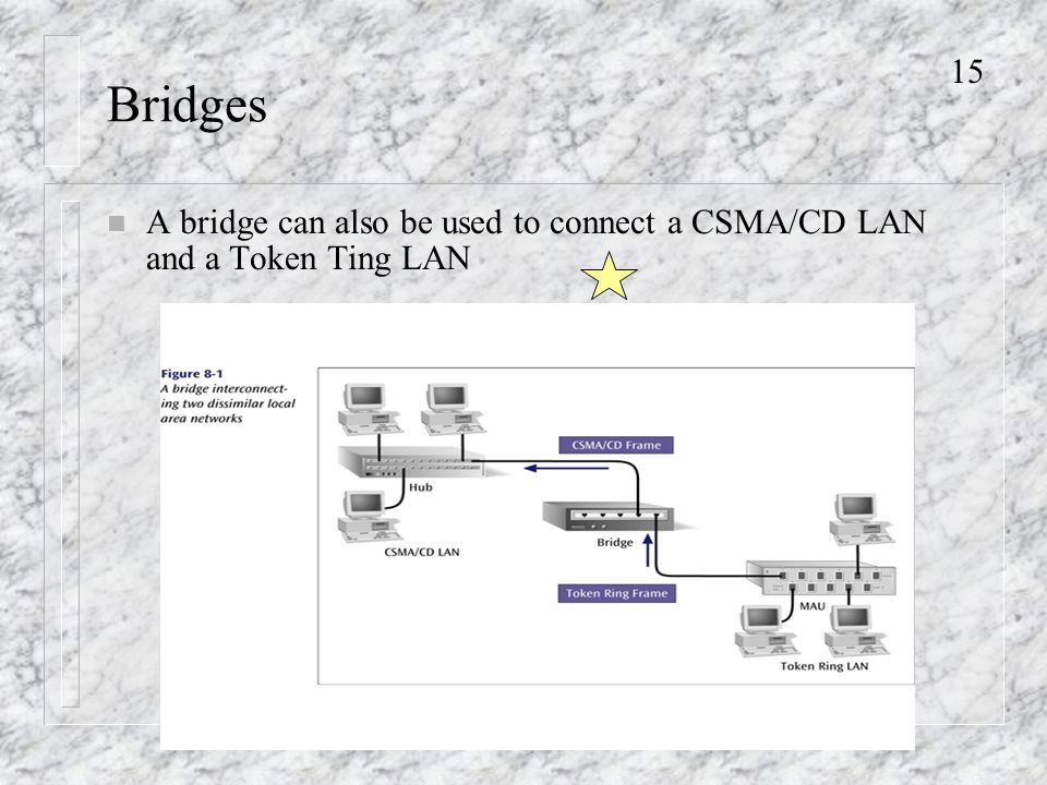 15 Bridges n A bridge can also be used to connect a CSMA/CD LAN and a Token Ting LAN