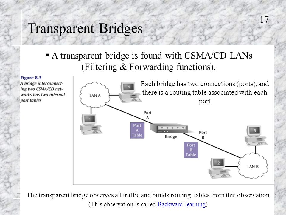 17 Transparent Bridges Each bridge has two connections (ports), and there is a routing table associated with each port The transparent bridge observes all traffic and builds routing tables from this observation ( This observation is called Backward learning)  A transparent bridge is found with CSMA/CD LANs (Filtering & Forwarding functions).