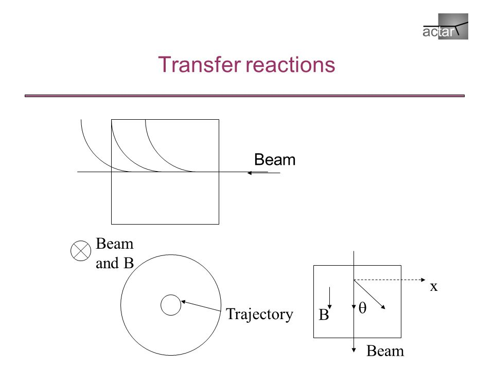 Transfer reactions Beam and B Trajectory  Beam B x