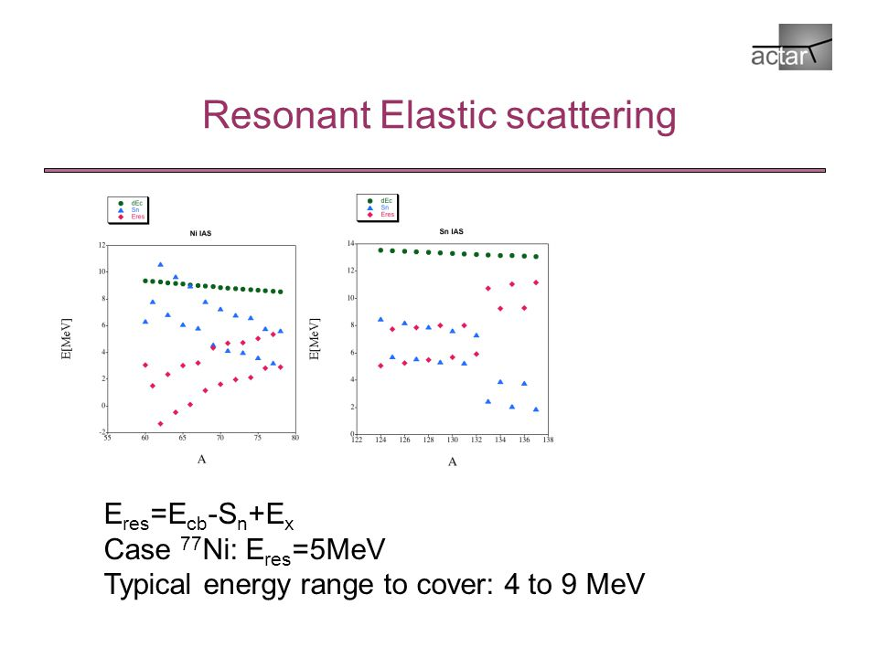 Resonant Elastic scattering E res =E cb -S n +E x Case 77 Ni: E res =5MeV Typical energy range to cover: 4 to 9 MeV