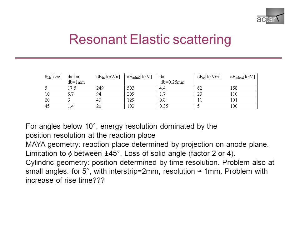 Resonant Elastic scattering For angles below 10°, energy resolution dominated by the position resolution at the reaction place MAYA geometry: reaction place determined by projection on anode plane.