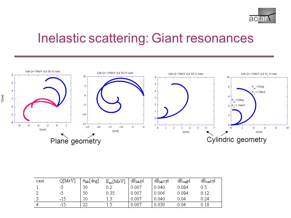 Inelastic scattering: Giant resonances Plane geometry Cylindric geometry