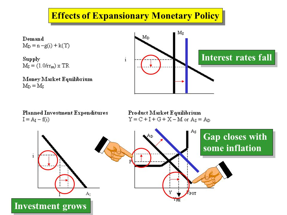 AIAI Effects of Expansionary Monetary Policy Interest rates fall Investment grows Gap closes with some inflation Gap closes with some inflation