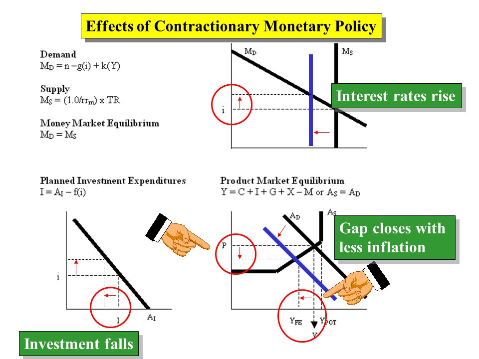 Effects of Contractionary Monetary Policy Interest rates rise Investment falls Gap closes with less inflation Gap closes with less inflation