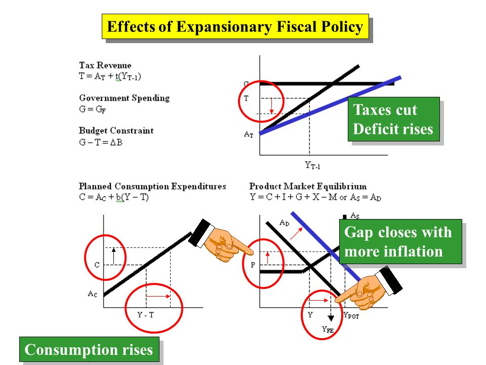 Effects of Expansionary Fiscal Policy Taxes cut Deficit rises Taxes cut Deficit rises Consumption rises Gap closes with more inflation Gap closes with more inflation