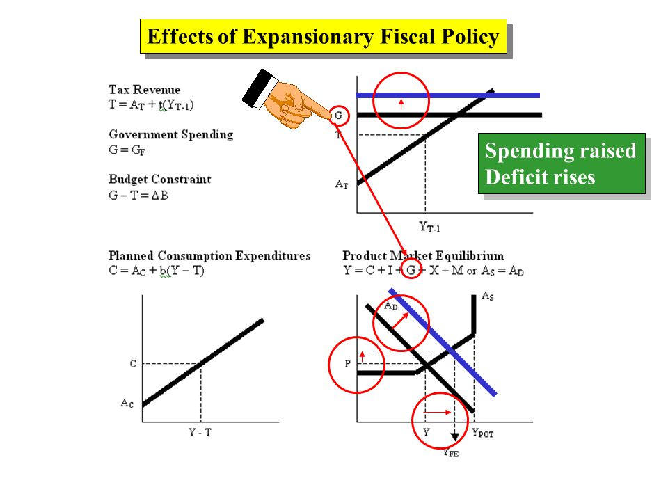 Effects of Expansionary Fiscal Policy Spending raised Deficit rises Spending raised Deficit rises