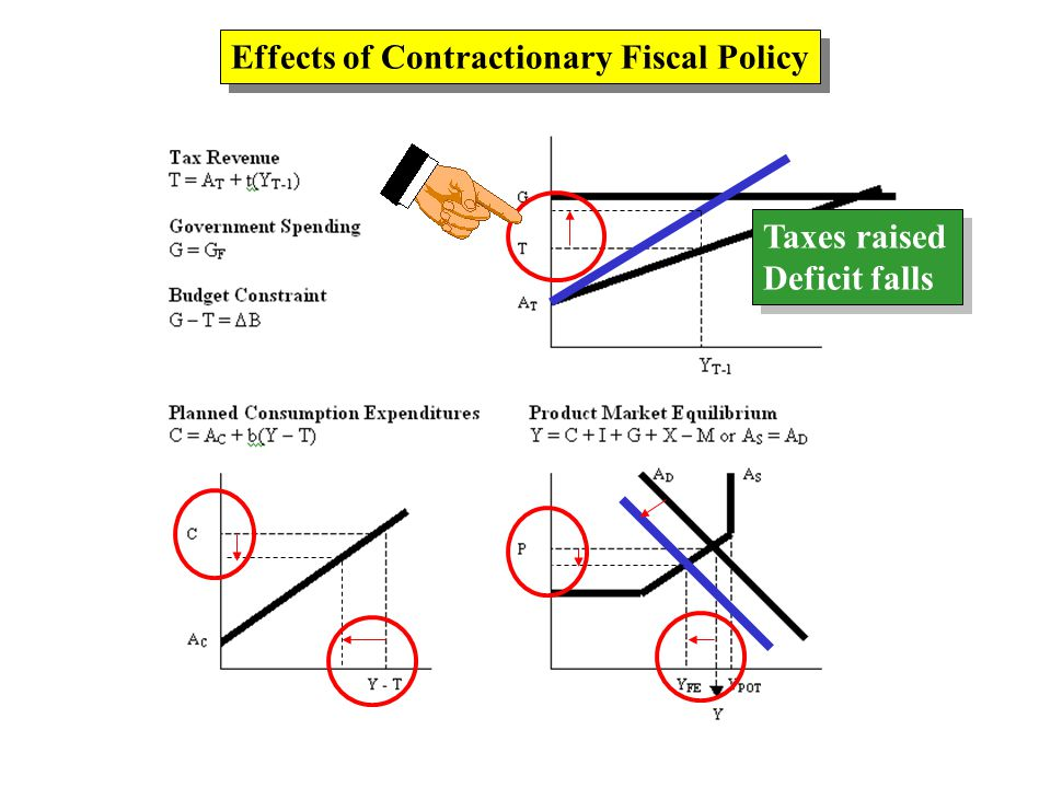 Effects of Contractionary Fiscal Policy Taxes raised Deficit falls Taxes raised Deficit falls