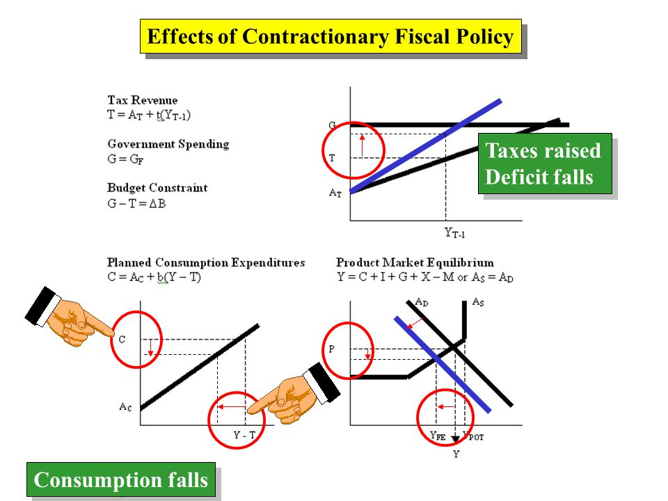 Effects of Contractionary Fiscal Policy Taxes raised Deficit falls Taxes raised Deficit falls Consumption falls