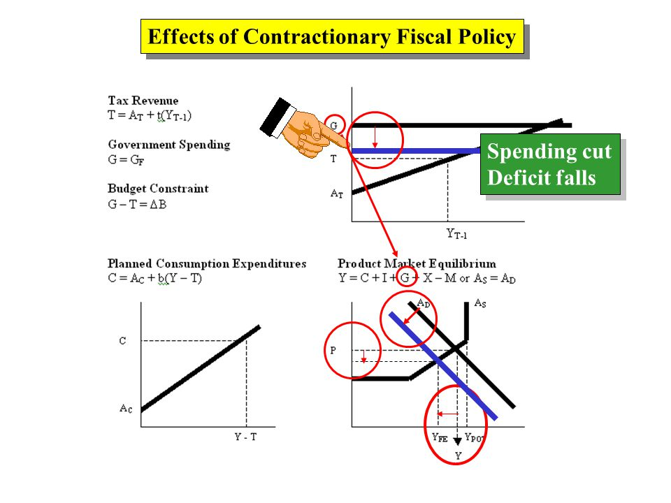 Effects of Contractionary Fiscal Policy Spending cut Deficit falls Spending cut Deficit falls