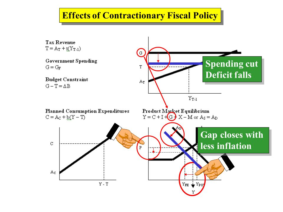 Effects of Contractionary Fiscal Policy Spending cut Deficit falls Spending cut Deficit falls Gap closes with less inflation Gap closes with less inflation