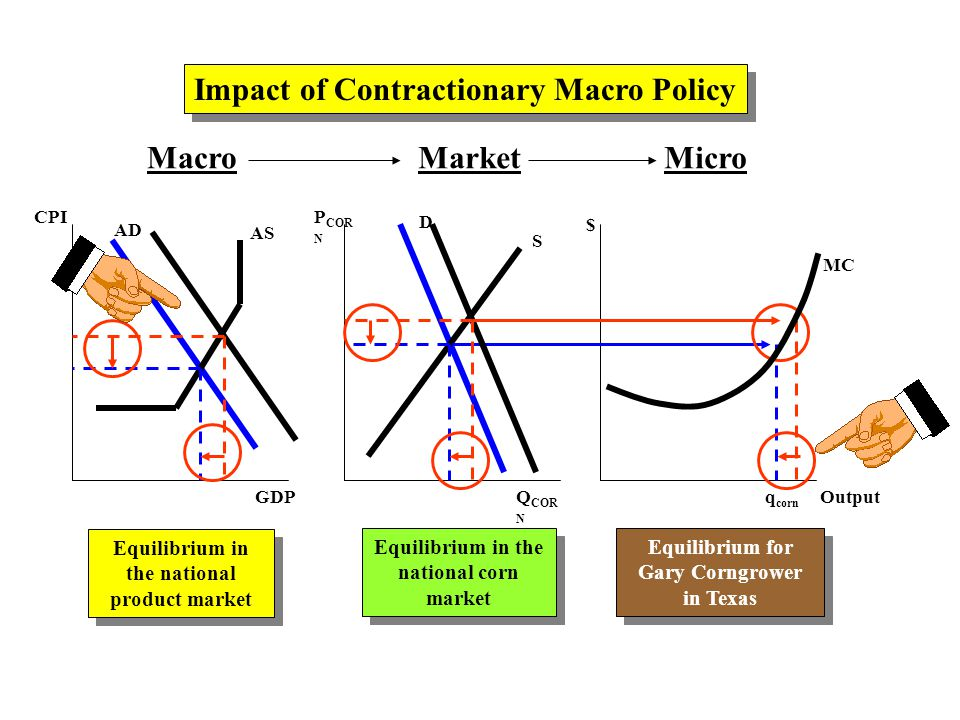 MacroMarketMicro AD AS CPI GDP P COR N Q COR N $ Output D S MC Impact of Contractionary Macro Policy Equilibrium in the national product market Equilibrium in the national corn market Equilibrium for Gary Corngrower in Texas Equilibrium for Gary Corngrower in Texas q corn