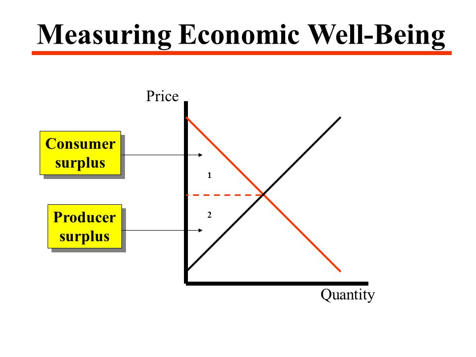Price Quantity Consumer surplus Consumer surplus Producer surplus Producer surplus Measuring Economic Well-Being 1 2