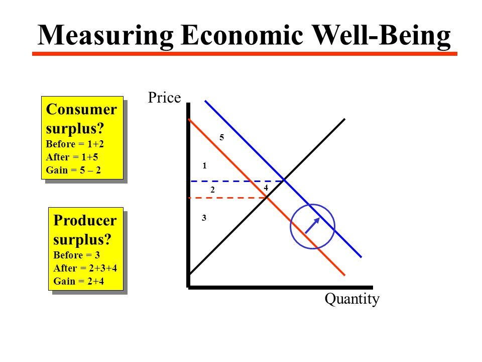 Price Quantity Measuring Economic Well-Being Consumer surplus.