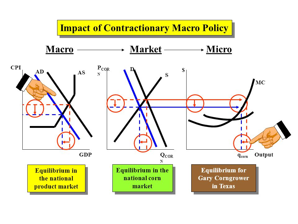 MacroMarketMicro AD AS CPI GDP P COR N Q COR N $ Output D S Impact of Contractionary Macro Policy Equilibrium in the national product market Equilibrium in the national corn market Equilibrium for Gary Corngrower in Texas Equilibrium for Gary Corngrower in Texas q corn MC