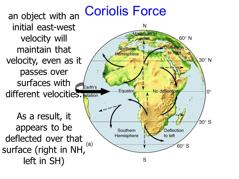 Coriolis Force an object with an initial east-west velocity will maintain that velocity, even as it passes over surfaces with different velocities.