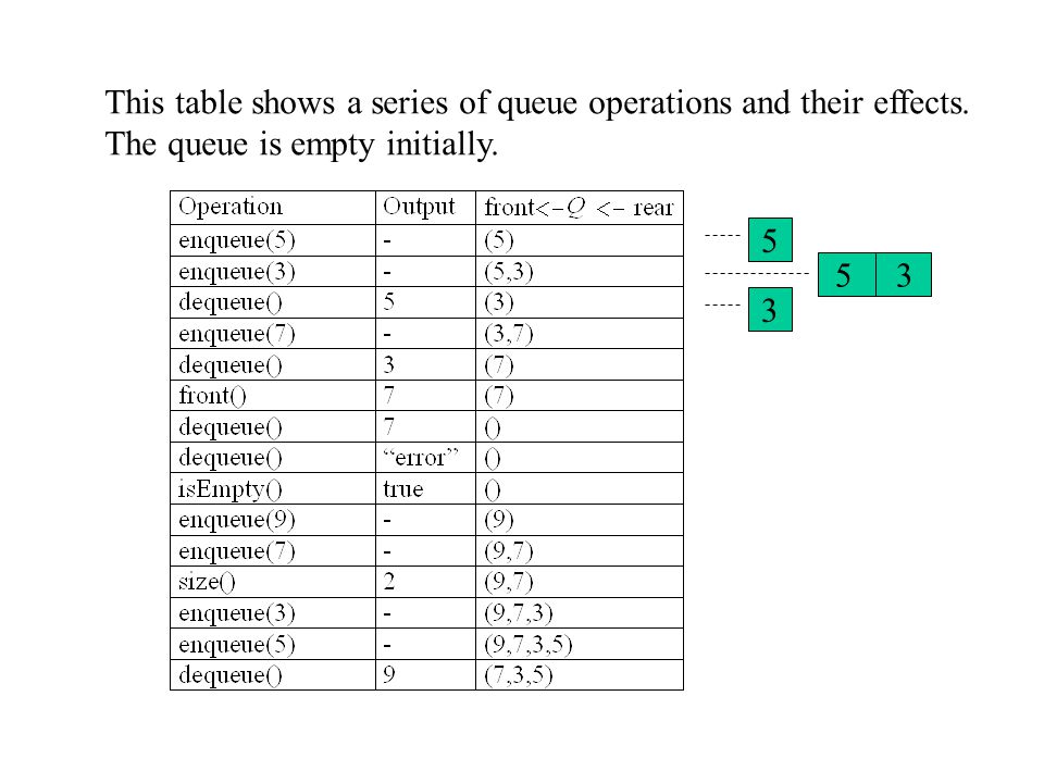 This table shows a series of queue operations and their effects.