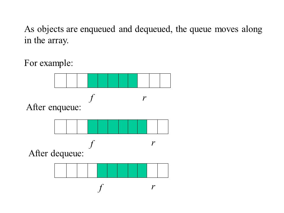 As objects are enqueued and dequeued, the queue moves along in the array.