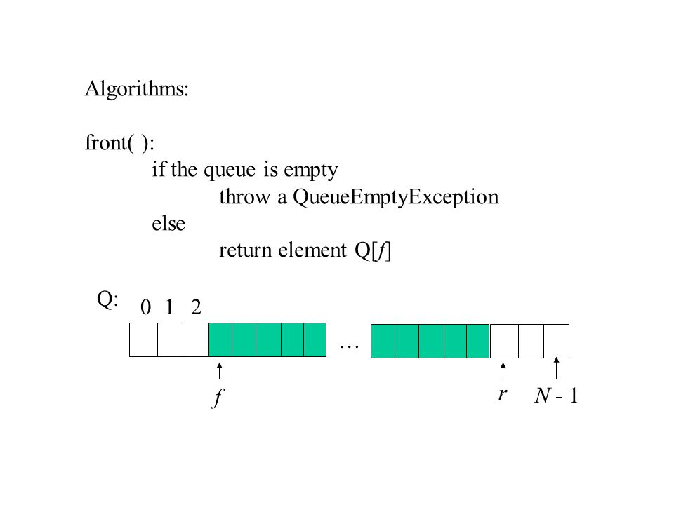 Algorithms: front( ): if the queue is empty throw a QueueEmptyException else return element Q[f] Q: … 012 r N - 1 f