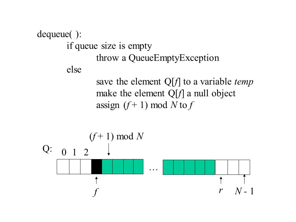 dequeue( ): if queue size is empty throw a QueueEmptyException else save the element Q[f] to a variable temp make the element Q[f] a null object assign (f + 1) mod N to f Q: … 012 r N - 1 f (f + 1) mod N