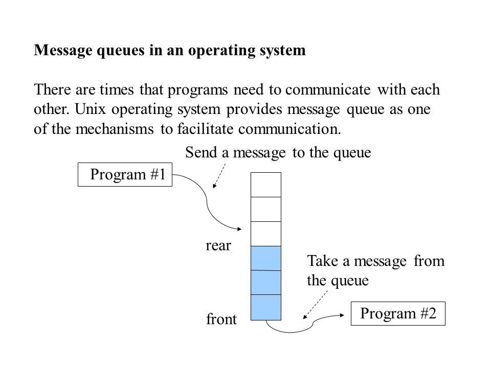 Message queues in an operating system There are times that programs need to communicate with each other.