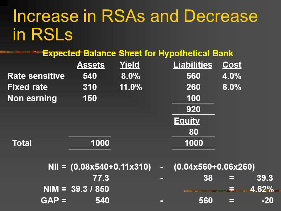 Increase in RSAs and Decrease in RSLs Expected Balance Sheet for Hypothetical Bank AssetsYieldLiabilitiesCost Rate sensitive5408.0%5604.0% Fixed rate %2606.0% Non earning Equity 80 Total1000 NII =(0.08x x310)-(0.04x x260) =39.3 NIM =39.3 / 850=4.62% GAP = =-20