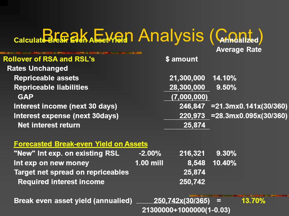 Break Even Analysis (Cont.) Calculate Break Even Asset YieldAnnualized Average Rate Rollover of RSA and RSL s$ amount Rates Unchanged Repriceable assets21,300, % Repriceable liabilities28,300, % GAP(7,000,000) Interest income (next 30 days)246,847 =21.3mx0.141x(30/360) Interest expense (next 30days)220,973 =28.3mx0.095x(30/360) Net interest return25,874 Forecasted Break-even Yield on Assets New Int exp.