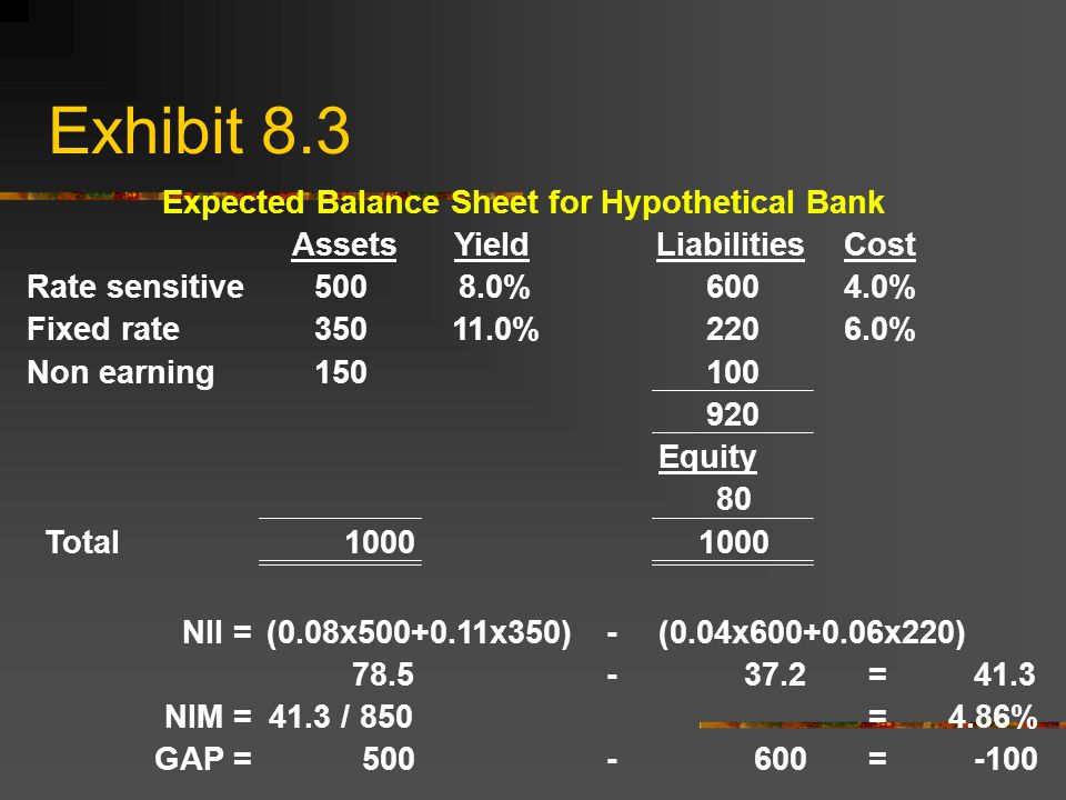 Exhibit 8.3 Expected Balance Sheet for Hypothetical Bank AssetsYieldLiabilitiesCost Rate sensitive5008.0%6004.0% Fixed rate %2206.0% Non earning Equity 80 Total1000 NII =(0.08x x350)-(0.04x x220) =41.3 NIM =41.3 / 850=4.86% GAP = =-100