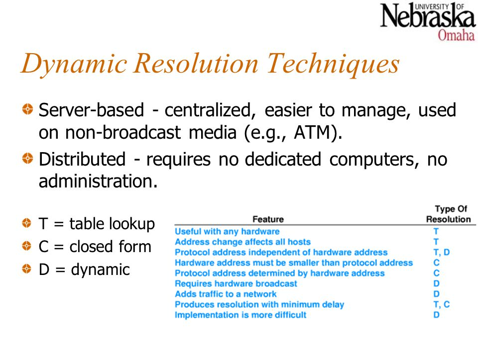 Dynamic Resolution Techniques Server-based - centralized, easier to manage, used on non-broadcast media (e.g., ATM).