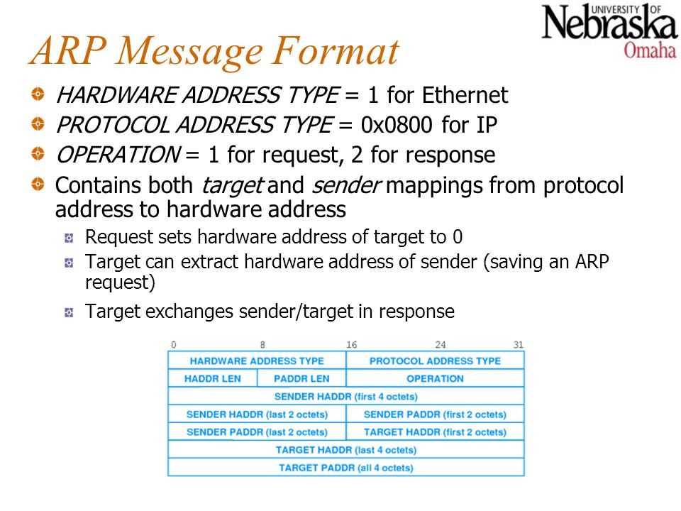 ARP Message Format HARDWARE ADDRESS TYPE = 1 for Ethernet PROTOCOL ADDRESS TYPE = 0x0800 for IP OPERATION = 1 for request, 2 for response Contains both target and sender mappings from protocol address to hardware address Request sets hardware address of target to 0 Target can extract hardware address of sender (saving an ARP request) Target exchanges sender/target in response