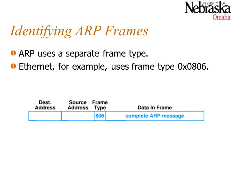 Identifying ARP Frames ARP uses a separate frame type.