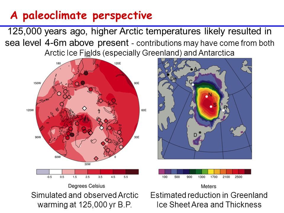 125,000 years ago, higher Arctic temperatures likely resulted in sea level 4-6m above present - contributions may have come from both Arctic Ice Fields (especially Greenland) and Antarctica Simulated and observed Arctic warming at 125,000 yr B.P.