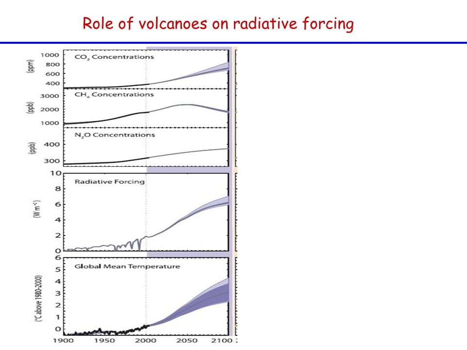 Role of volcanoes on radiative forcing