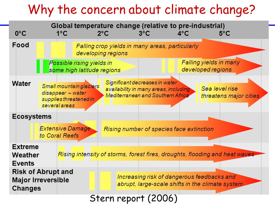 Projected impacts of climate change 1°C2°C5°C4°C3°C Sea level rise threatens major cities Falling crop yields in many areas, particularly developing regions Food Water Ecosystems Risk of Abrupt and Major Irreversible Changes Global temperature change (relative to pre-industrial) 0°C Falling yields in many developed regions Rising number of species face extinction Increasing risk of dangerous feedbacks and abrupt, large-scale shifts in the climate system Significant decreases in water availability in many areas, including Mediterranean and Southern Africa Small mountain glaciers disappear – water supplies threatened in several areas Extensive Damage to Coral Reefs Extreme Weather Events Rising intensity of storms, forest fires, droughts, flooding and heat waves Possible rising yields in some high latitude regions Stern report (2006) Why the concern about climate change