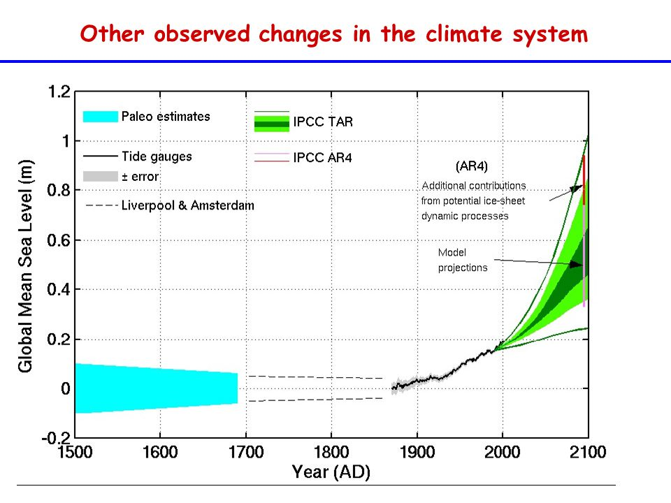 Other observed changes in the climate system