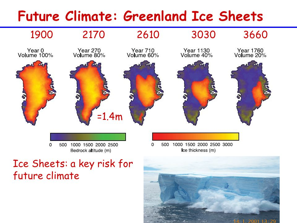 Future Climate: Greenland Ice Sheets =1.4m Ice Sheets: a key risk for future climate