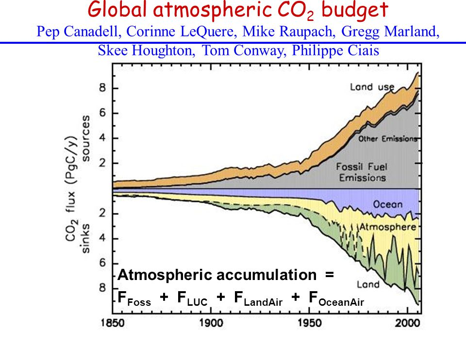 Global atmospheric CO 2 budget Pep Canadell, Corinne LeQuere, Mike Raupach, Gregg Marland, Skee Houghton, Tom Conway, Philippe Ciais Atmospheric accumulation = F Foss + F LUC + F LandAir + F OceanAir